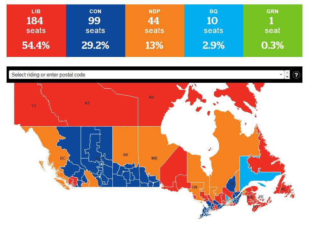 2015 election Result